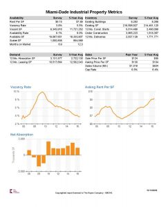 Miami-Dade County Industrial Property Report