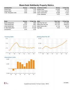 Miami-Dade County Multifamily Property Report