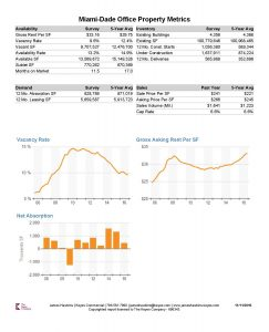 Miami-Dade County Office Property Report