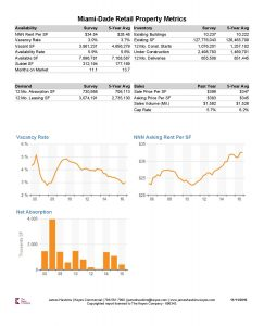 Miami-Dade County Retail Property Report