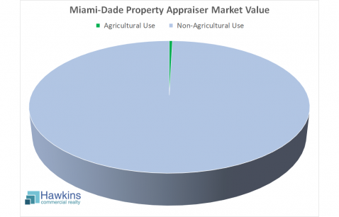 The aggregate Miami-Dade Property Appraiser market value for ag property as a percentage of the market value of all property in the county is only 0.4%